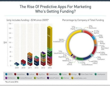 How Predictive Analytics Is Transforming eCommerce & Conversion Rate Optimization | Analytics for the CMO & CIO | Scoop.it