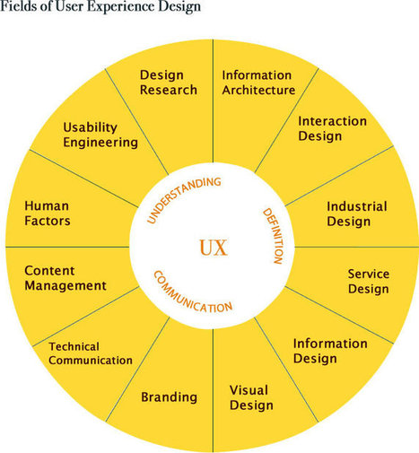 A Beginner's Guide to Understanding UX Design | World of #SEO, #SMM, #ContentMarketing, #DigitalMarketing | Scoop.it