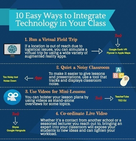 6fc4ce7af2f Ten easy ways to integrate technology in your classroom