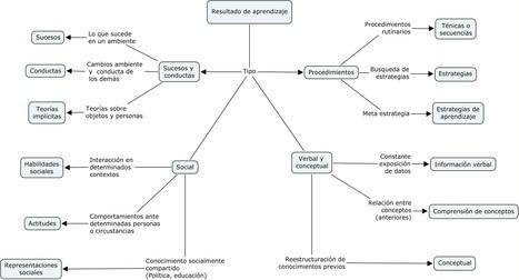 Resultados de aprendizaje: hacia un aprendizaje significativo | Juancarlos M | Cooperación Universitaria para el Desarrollo Sostenible. MODELO MOP-GECUDES | Scoop.it