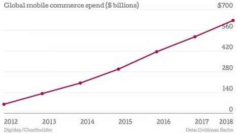 32% Of All Online Purchases Are Made With A Mobile Device | Digital-News on Scoop.it today | Scoop.it
