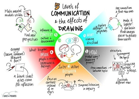 The 5 levels of a conversation | Citizenship Education | Scoop.it