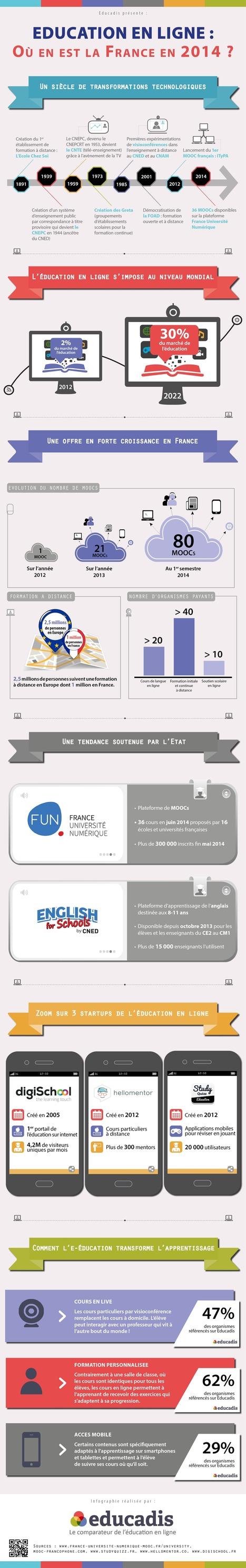 """Infographie : """"Education en ligne : Où en est la France en 2014 ?""""   TUICE_Université_Secondaire   Scoop.it"""