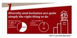 Five reasons why diversity and inclusion matter to every business – and every employee - CEO insights | Leadership Talent Management | Scoop.it