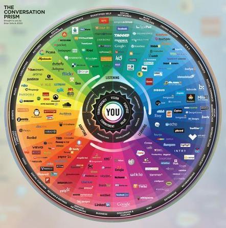 Prisme de la conversation 2013 : Outil stratégique d'analyse de présence sur les réseaux sociaux | SYLVIE MERCIER | Scoop.it
