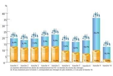 200 000 PTZ Plus signés en six mois - nouvelobs.com   Diagnostics Immobiliers   Scoop.it