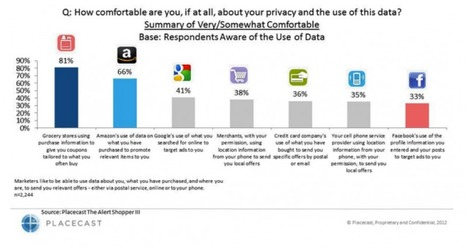 Consumers More Comfortable with Amazon Using Data than Facebook - SIM Partners | SIM Partners - Social Media | Scoop.it