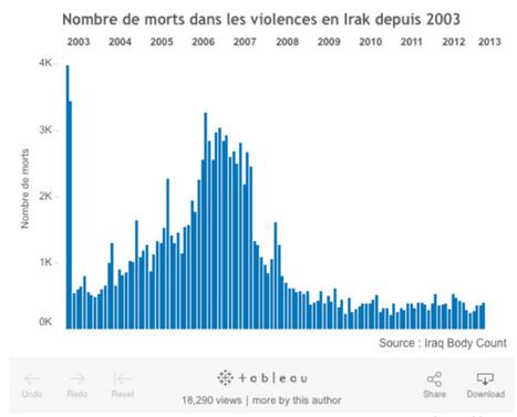 La visualisation des données dans les médias | Data Journalism - | Scoop.it