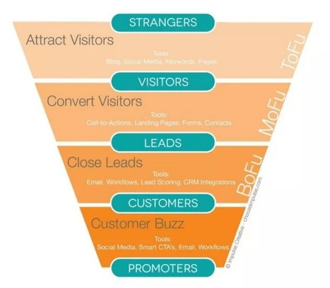 How to Build Social Media Into Your Sales Funnel | Effective Inbound marketing practices | Scoop.it