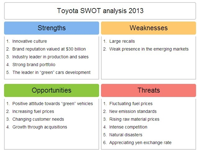 toyota swot analysis Toyota swot analysis organizational analysis of the strengths, weaknesses, opportunities and threats of toyota motor corporation toyota motor corporation is one of the largest and most diversified auto manufacturers globally today, with supply chains and production systems that span across over 70 nations with sourcing, procurement.