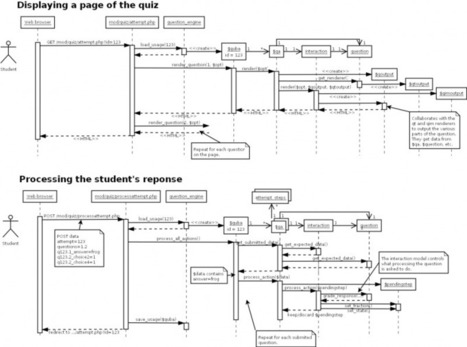 Overview of the Moodle question engine - MoodleDocs | mOOdle_ation[s] | Scoop.it