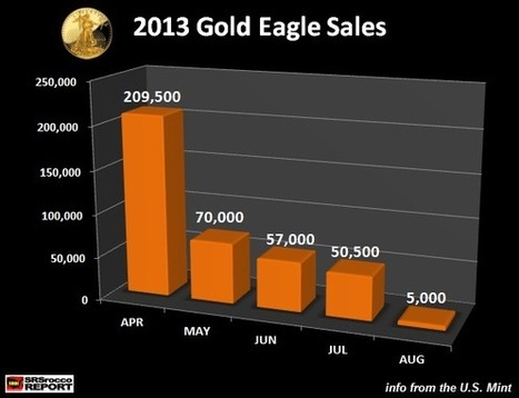 SILVER EAGLES SALES: Signaling Much Higher Price Gains Ahead : SRSrocco Report | Commodities, Resource and Freedom | Scoop.it