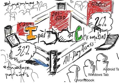 Sketchnoting | Technology in Art And Education | Scoop.it