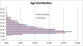 MOOC Student Demographics | MOOC(Massitve Online Open Course) | Scoop.it