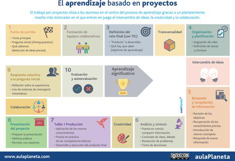 Cómo aplicar el aprendizaje basado en proyectos en diez pasos -aulaPlaneta   Uso de las TIC en la Educación   Scoop.it