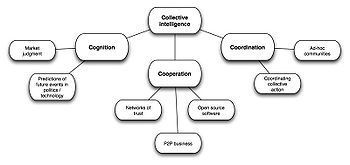 Collective intelligence - Wikipedia, the free encyclopedia | Mind and Media | Scoop.it