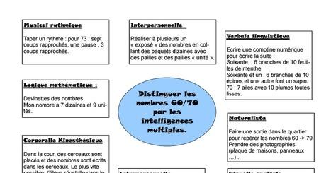 Distinguer les nombres 60/70 par les intelligences multiples | Intelligences Multiples | Scoop.it