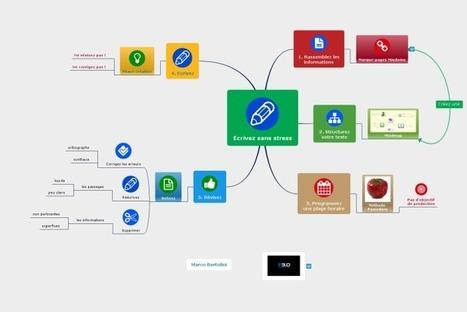 Comment écrire sans stress ?  Avec  le mindmapping et Pomodoro | Innovations pédagogiques numériques | Scoop.it