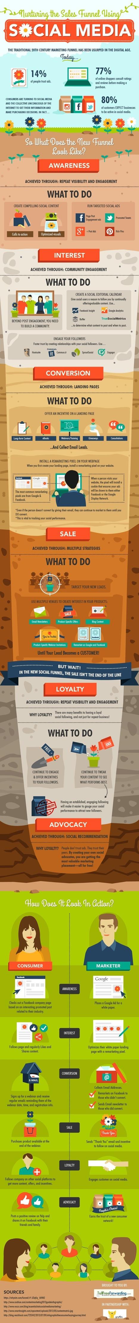 6 Steps to Nurturing the Sales Funnel with Social Media | Optimisation des médias sociaux | Scoop.it