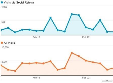 Google Analytics Blog: Capturing The Value Of Social Media Using Google Analytics | Digital Marketing, Brand Strategy, Content Marketing Strategies | Scoop.it