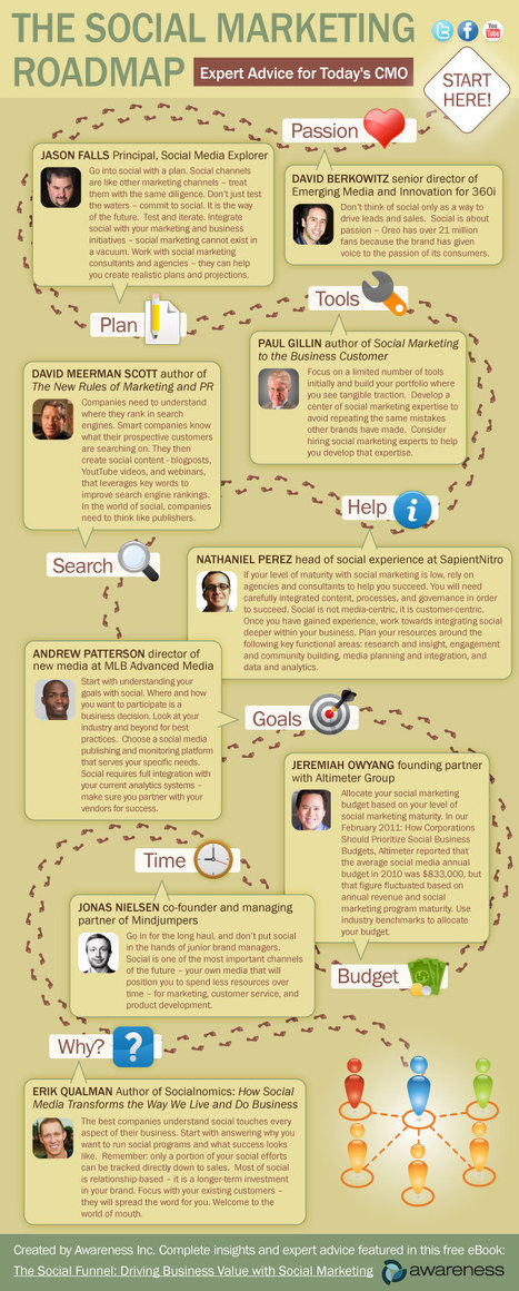 social-marketing-roadmap | The 21st Century | Scoop.it