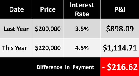 Buying a House: The Cost If You Waited | Real Estate and Mortgages | Scoop.it