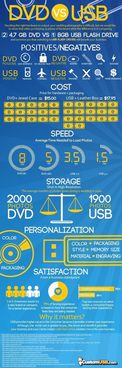 USB Flash Drives Vs DVD (Which is better?) | Tips And Tricks For Pc, Mobile, Blogging, SEO, Earning online, etc... | Scoop.it