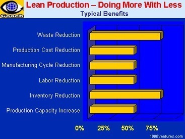 LEAN PRODUCTION or Lean manufacturing or Toyota Production System (TPS) - Doing More with Less (Free Business e-Coach)   Management van processen   Scoop.it