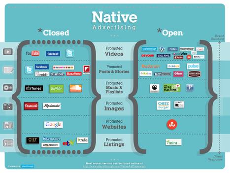 Human+ Digital Marketing & Social Media   Digital marketing & social media   Scoop.it