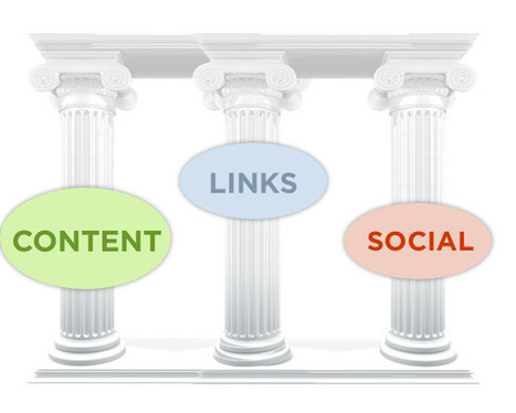 The Three Pillars Of SEO In 2013: Content, Links, And Social Media | Scoop.it! with your social media | Scoop.it