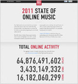 2011 State of Online Music | Social Music Revolution | Scoop.it