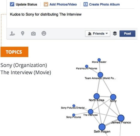 Five Unique Things You Can Do with PYLON for Facebook Topic Data | Big Data | Scoop.it