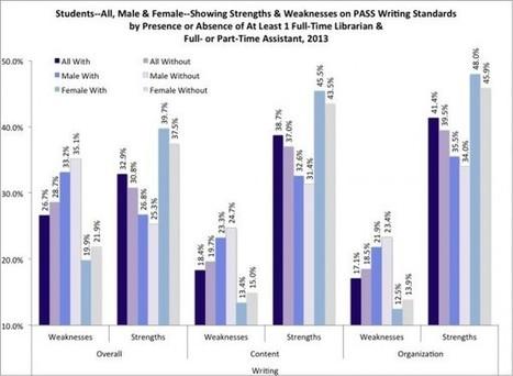 SC Study Shows Link Between School Librarians and Higher Test Scores   Future of School Libraries   Scoop.it