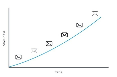 5 email campaigns to help you convert leads into customers - Campaign Monitor | marketing tips | Scoop.it