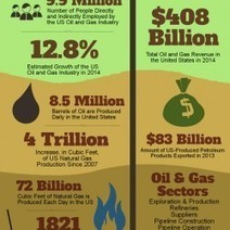 Oil & Natural Gas Power The US Economy | Visual.ly | Business Industry Infographics | Scoop.it