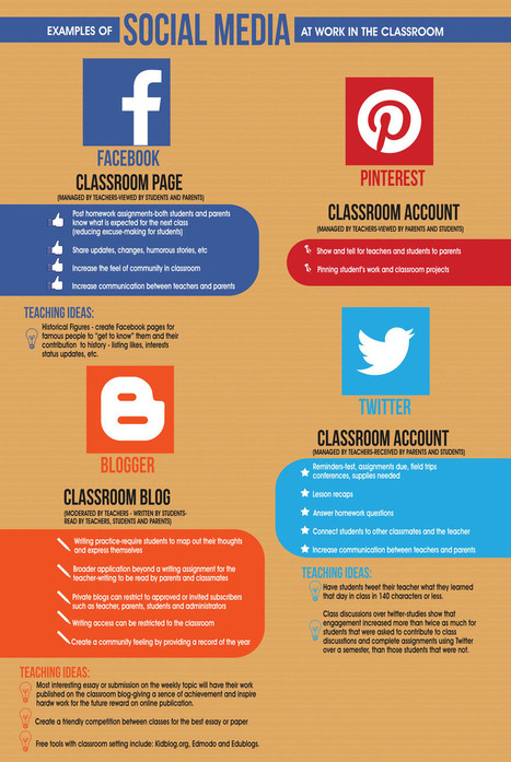 Ejemplos de uso de Redes Sociales en el aula #infografia #infographic #socialmedia #education | Mi clase en red | Scoop.it