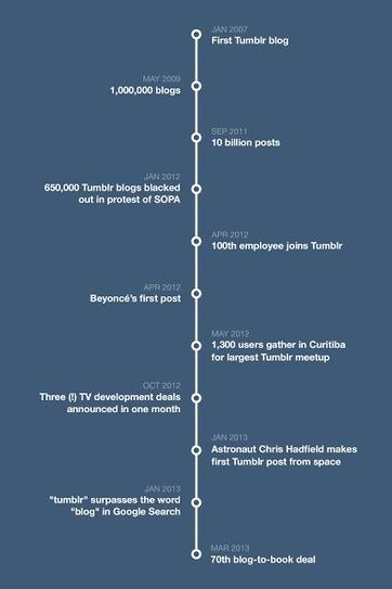 Tumblr now has 100 million blogs! | Communication design | Scoop.it