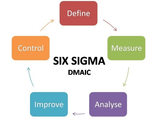 six sigma research papers