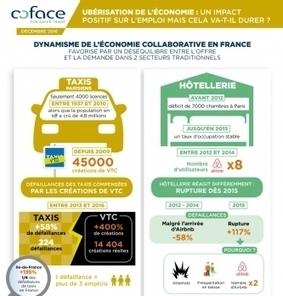 Le phénomène de l'ubérisation crée plus d'emplois qu'il n'en détruit | web@home    web-academy | Scoop.it