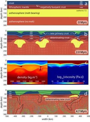 Earth's crust was unstable in the Archean eon and dripped down into the mantle | Amazing Science | Scoop.it