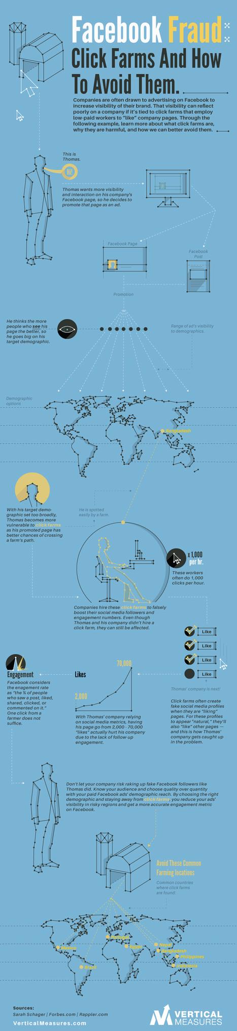 El fraude de las granjas de clics en FaceBook #infografia #infographic #socialmedia | Seo, Social Media Marketing | Scoop.it