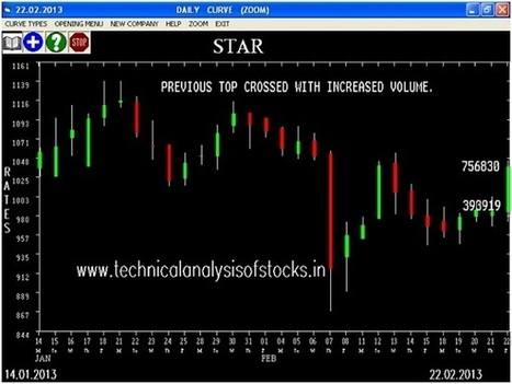 Indian Stock Market Tips by Technical Analysis for Share Trading | Liberating Learning with Web 2.0 | Scoop.it