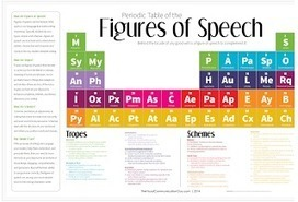 Improve Students Writing with This Beautiful Periodic Table | Literacy Using Web 2.0 | Scoop.it