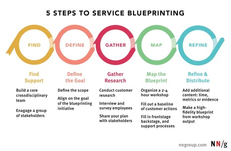 Service blueprint in design thinking methods tools 5 steps to service blueprinting design thinking methods tools scoop malvernweather