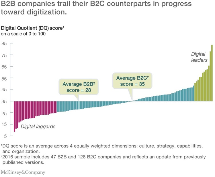Measuring B2B's digital gap | McKinsey & Company | The MarTech Digest | Scoop.it