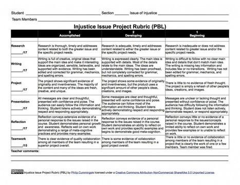 Diving Into Project-based Learning: Designing the Rubric |Philip Cummings | Technology in Education | Scoop.it
