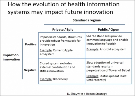Epic Challenge: What The Emergence of an EMR Giant Means For the Future of Healthcare Innovation | Health Innovation | Scoop.it