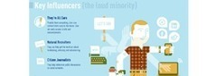 Stalking Social Influencers: How To Segment Your Audience [Infographic] | BI Revolution | Scoop.it