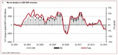 The Numbers Say That A Major Global Recession Has Already Begun | Hidden financial system | Scoop.it
