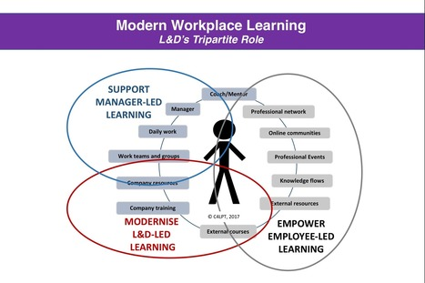 Learning in the Modern Workplace is much MORE than courses and resources | e-learning-ukr | Scoop.it